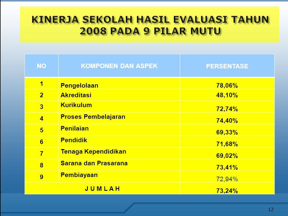 NOKOMPONEN DAN ASPEK PERSENTASE 1 Pengelolaan78,06% 2Akreditasi48,10% 3 Kurikulum 72,74% 4 Proses Pembelajaran 74,40% 5 Penilaian 69,33% 6 Pendidik 71,68% 7 Tenaga Kependidikan 69,02% 8 Sarana dan Prasarana 73,41% 9 Pembiayaan 72,94% J U M L A H 73,24% 12