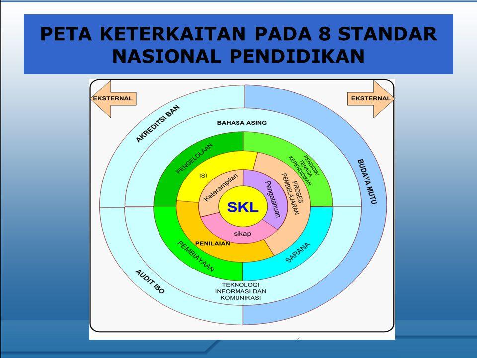 PETA KETERKAITAN PADA 8 STANDAR NASIONAL PENDIDIKAN