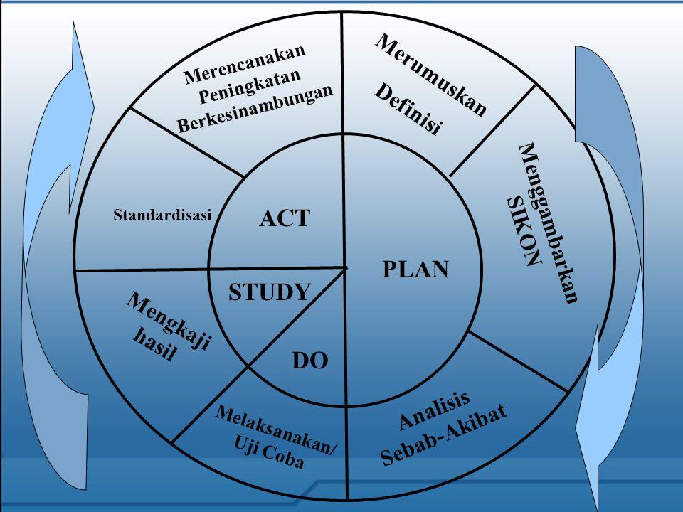 ACT PLAN STUDY DO Merencanakan Peningkatan Berkesinambungan Merumuskan Definisi Standardisasi Mengkaji hasil Menggambarkan SIKON Melaksanakan/ Uji Coba Analisis Sebab-Akibat