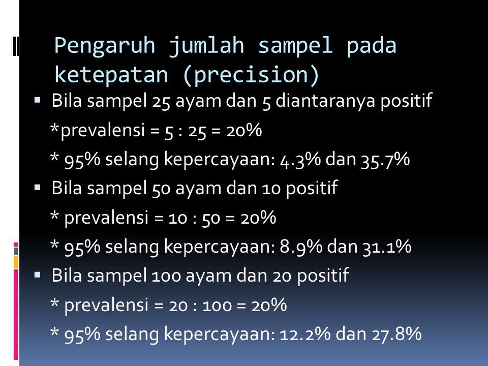 Pengaruh jumlah sampel pada ketepatan (precision)  Bila sampel 25 ayam dan 5 diantaranya positif *prevalensi = 5 : 25 = 20% * 95% selang kepercayaan: 4.3% dan 35.7%  Bila sampel 50 ayam dan 10 positif * prevalensi = 10 : 50 = 20% * 95% selang kepercayaan: 8.9% dan 31.1%  Bila sampel 100 ayam dan 20 positif * prevalensi = 20 : 100 = 20% * 95% selang kepercayaan: 12.2% dan 27.8%