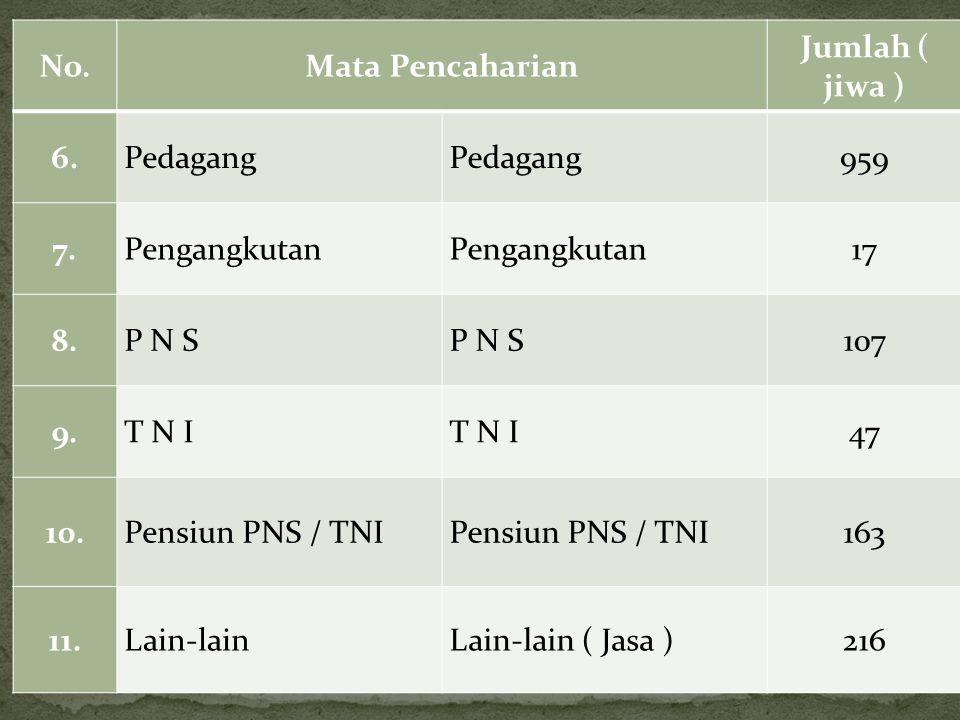 No.Mata Pencaharian Jumlah ( jiwa ) 6.Pedagang 959 7.Pengangkutan 17 8.P N S 107 9.T N I 47 10.Pensiun PNS / TNI 163 11.Lain-lainLain-lain ( Jasa )216