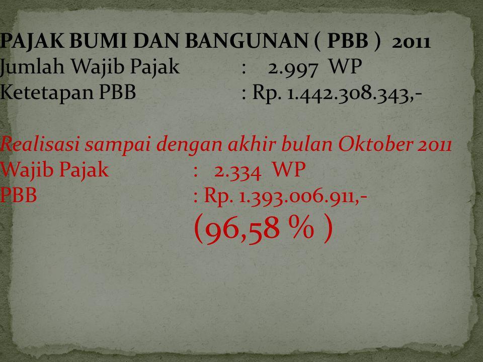 PAJAK BUMI DAN BANGUNAN ( PBB ) 2011 Jumlah Wajib Pajak: 2.997 WP Ketetapan PBB: Rp. 1.442.308.343,- Realisasi sampai dengan akhir bulan Oktober 2011