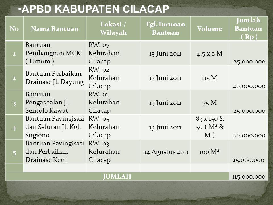 NoNama Bantuan Lokasi / Wilayah Tgl.Turunan Bantuan Volume Jumlah Bantuan ( Rp ) 1 Bantuan Pembangnan MCK ( Umum ) RW.
