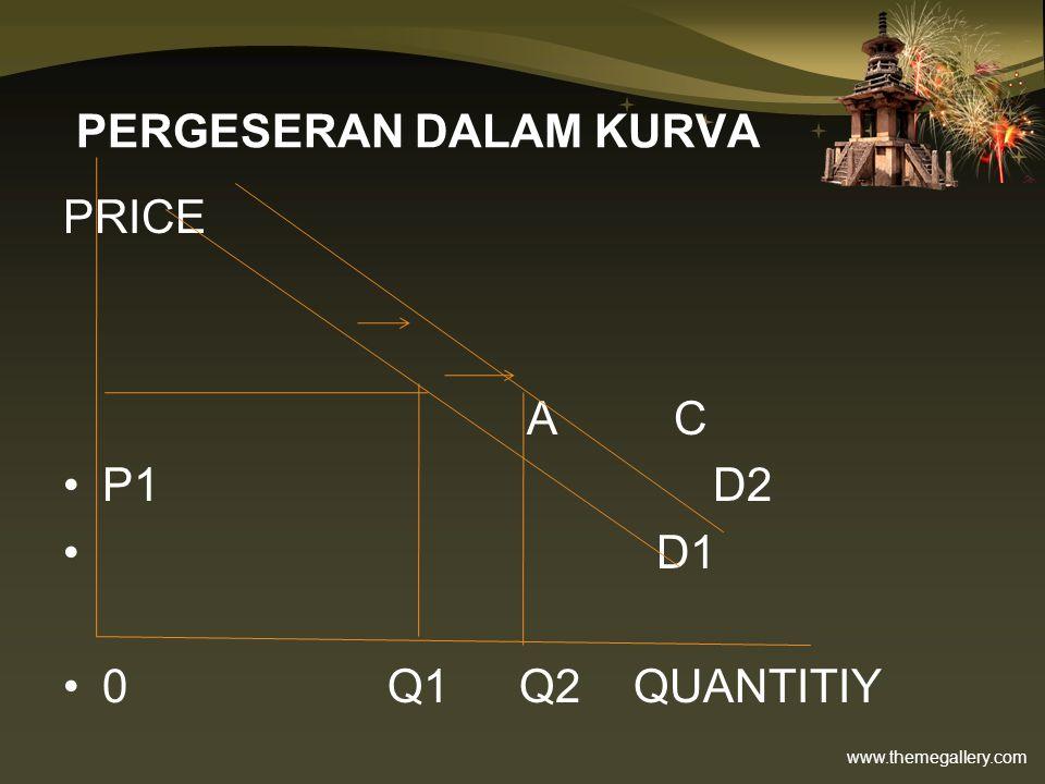 www.themegallery.com PERGESERAN DALAM KURVA PRICE A C P1 D2 D1 0 Q1 Q2 QUANTITIY