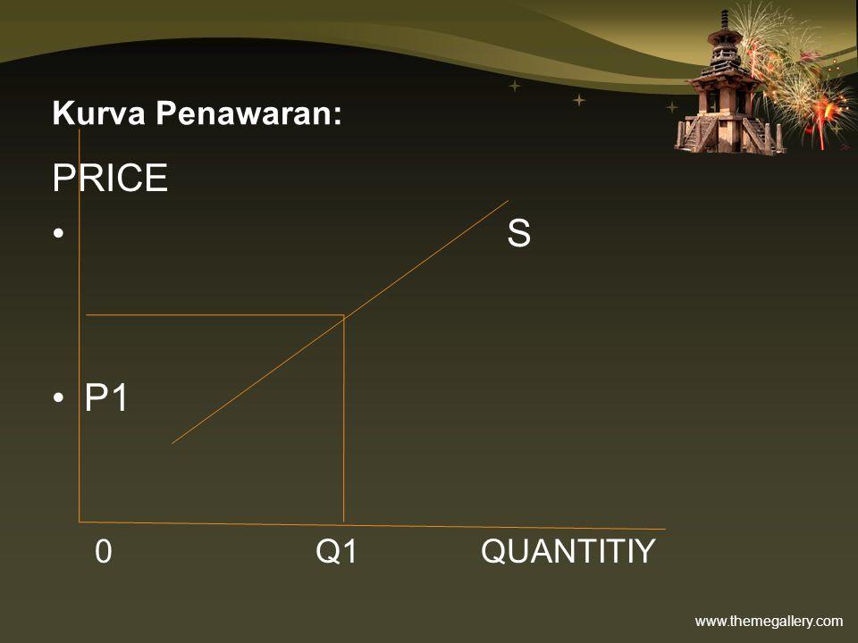 www.themegallery.com Kurva Penawaran: PRICE S P1 0 Q1QUANTITIY