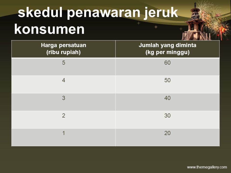 www.themegallery.com skedul penawaran jeruk konsumen Harga persatuan (ribu rupiah) Jumlah yang diminta (kg per minggu) 560 450 340 230 120