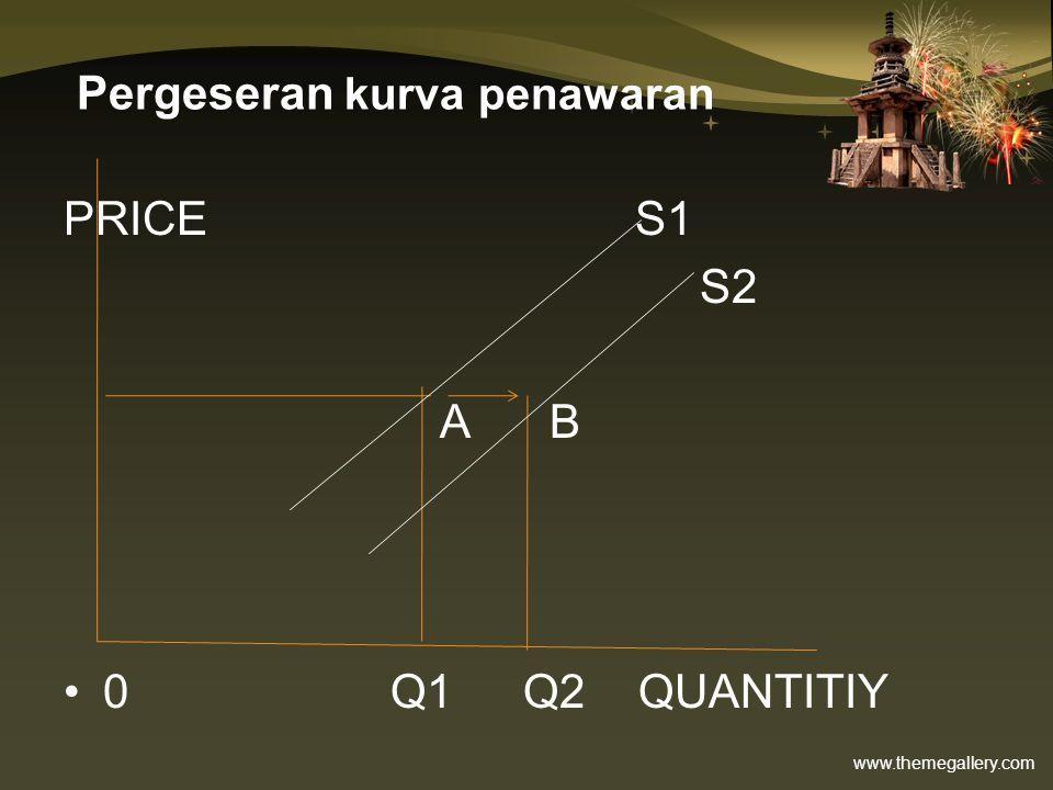 www.themegallery.com Pergeseran kurva penawaran PRICE S1 S2 A B 0 Q1 Q2 QUANTITIY