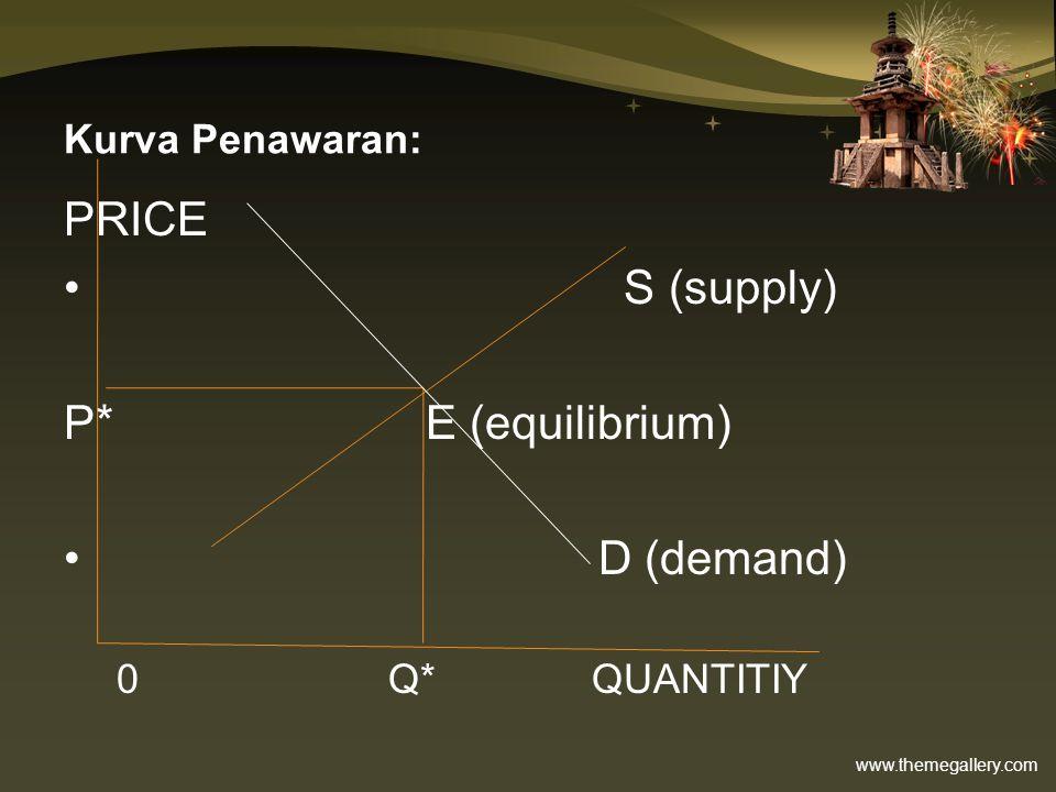www.themegallery.com Kurva Penawaran: PRICE S (supply) P* E (equilibrium) D (demand) 0 Q*QUANTITIY