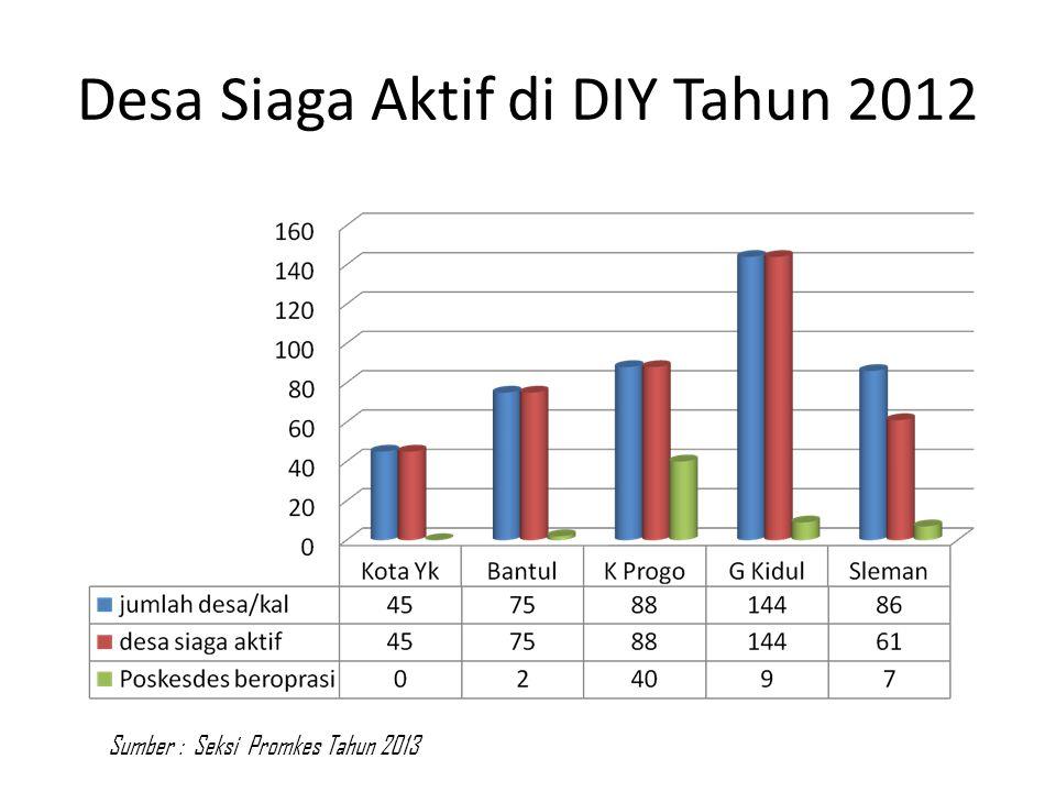 Desa Siaga Aktif di DIY Tahun 2012 Sumber : Seksi Promkes Tahun 2013