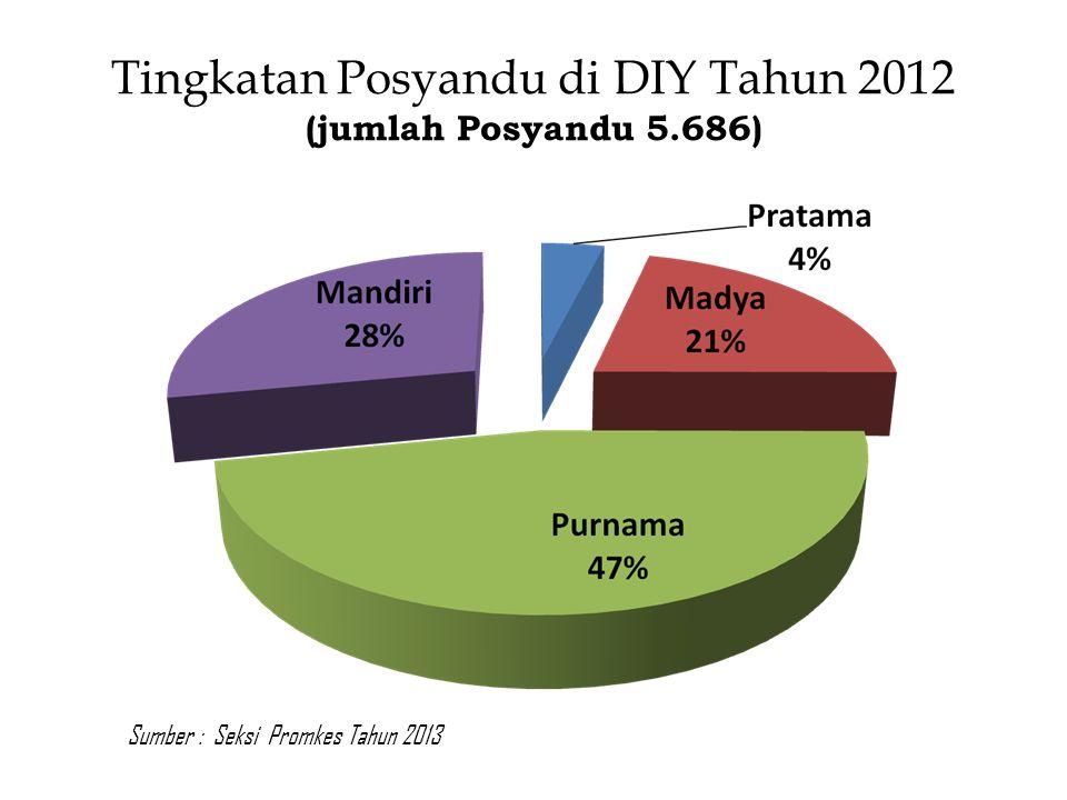 Tingkatan Posyandu di DIY Tahun 2012 (jumlah Posyandu 5.686) Sumber : Seksi Promkes Tahun 2013