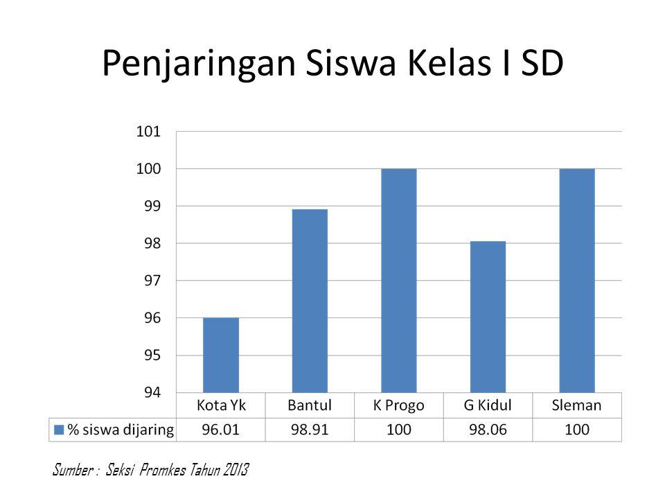 Penjaringan Siswa Kelas I SD Sumber : Seksi Promkes Tahun 2013