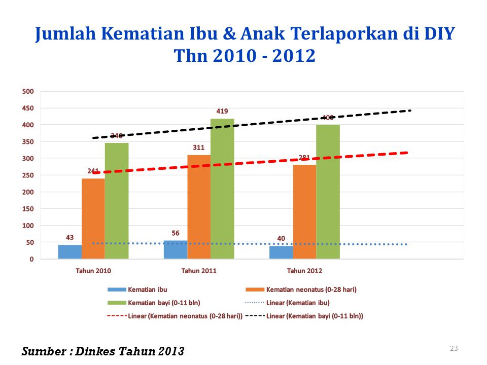 Jumlah Kematian Ibu & Anak Terlaporkan di DIY Thn 2010 - 2012 23 Sumber : Dinkes Tahun 2013