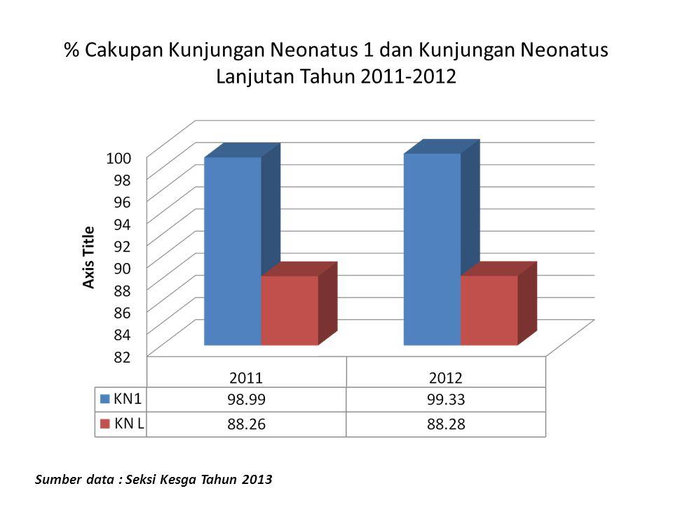 % Cakupan Kunjungan Neonatus 1 dan Kunjungan Neonatus Lanjutan Tahun 2011-2012 Sumber data : Seksi Kesga Tahun 2013