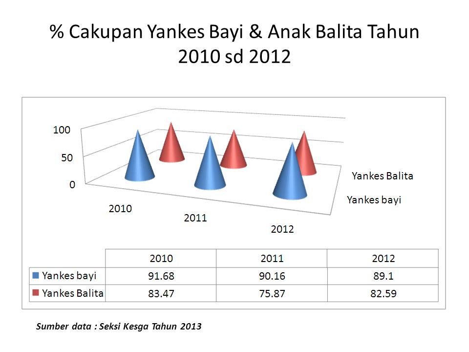 % Cakupan Yankes Bayi & Anak Balita Tahun 2010 sd 2012 Sumber data : Seksi Kesga Tahun 2013
