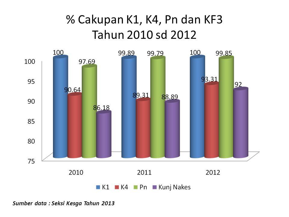 % Cakupan K1, K4, Pn dan KF3 Tahun 2010 sd 2012 Sumber data : Seksi Kesga Tahun 2013