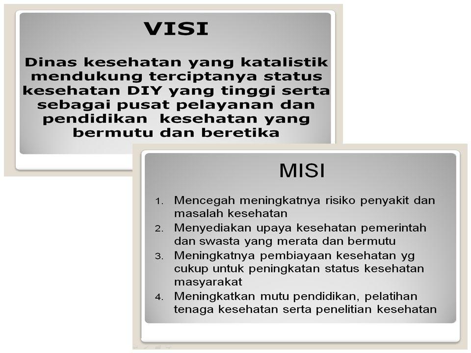@chadi.doc/hiv-aids/2013 Sumber : Surveilans DBD Seksi Pengendalian Penyakit Dinkes DIY