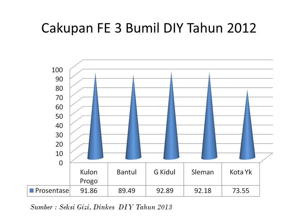 Cakupan FE 3 Bumil DIY Tahun 2012 Sumber : Seksi Gizi, Dinkes DIY Tahun 2013