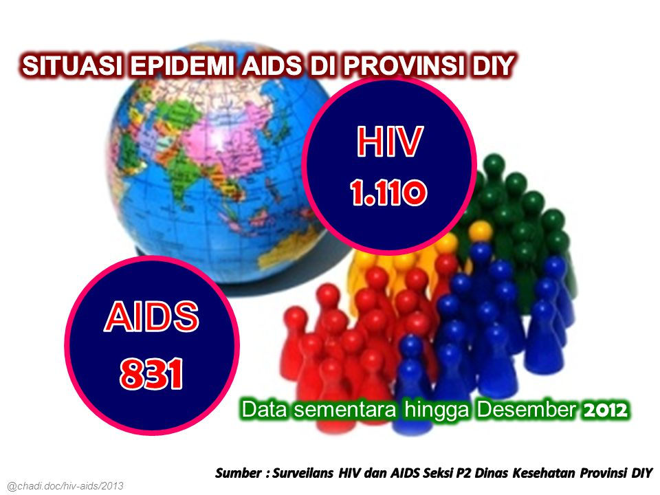 @chadi.doc/hiv-aids/2013