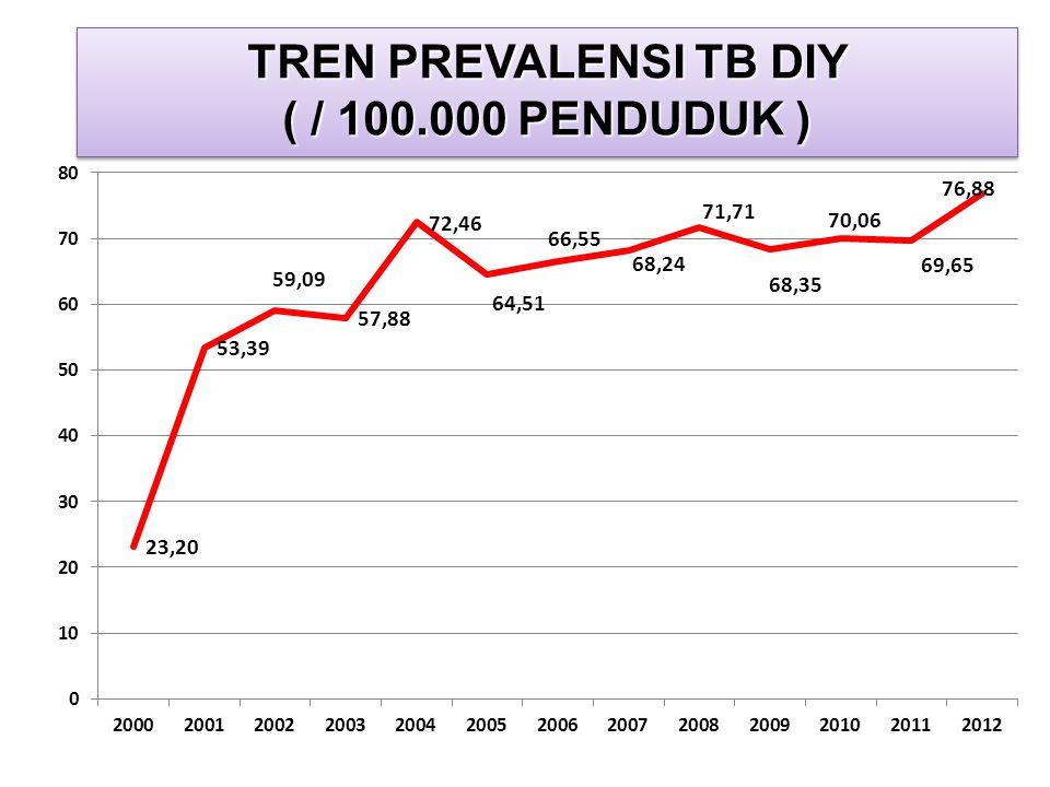 TREN PREVALENSI TB DIY ( / 100.000 PENDUDUK ) TREN PREVALENSI TB DIY ( / 100.000 PENDUDUK )