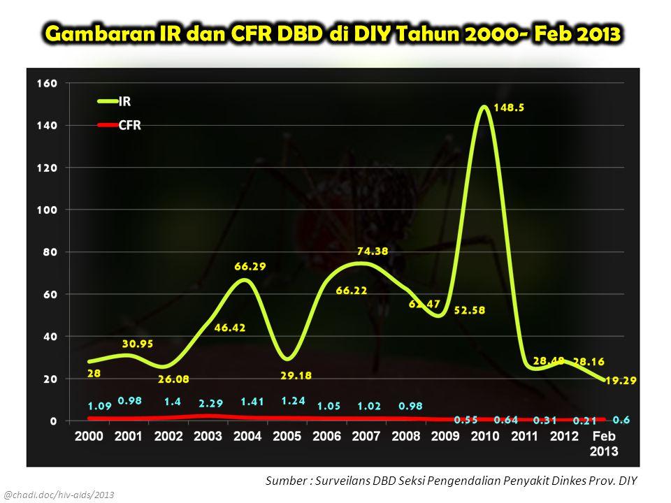 @chadi.doc/hiv-aids/2013 Sumber : Surveilans DBD Seksi Pengendalian Penyakit Dinkes Prov. DIY