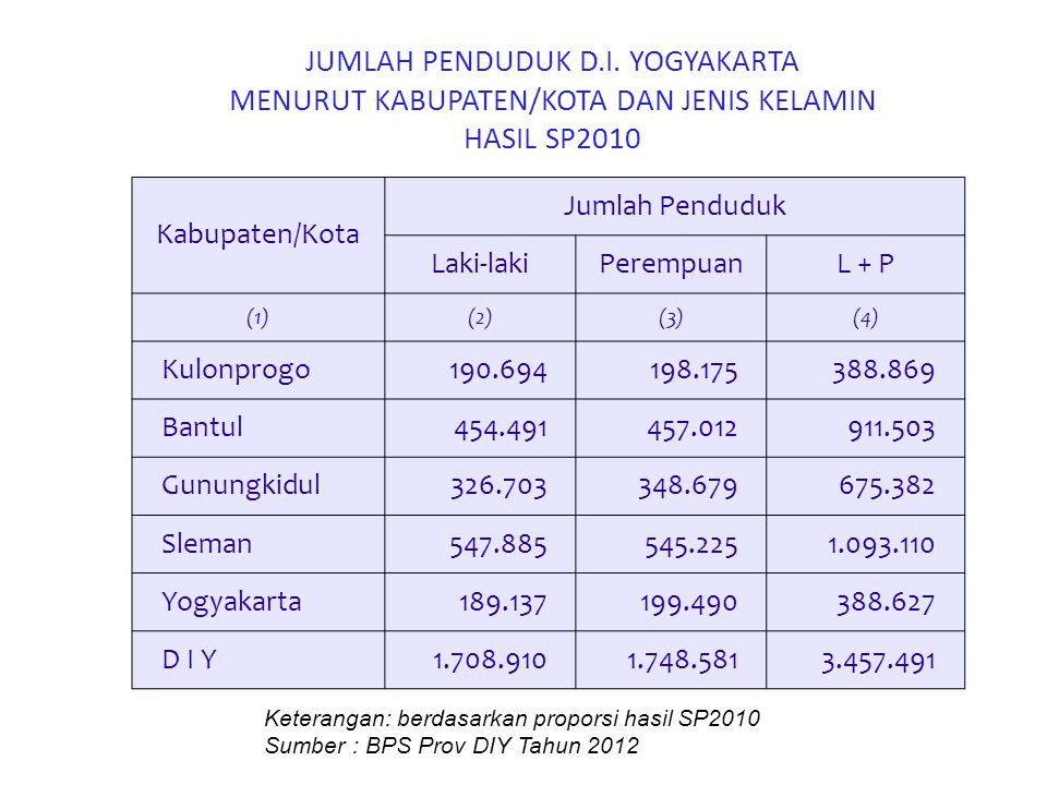 Piramida Penduduk Hasil SP2010 DIY Sumber : BPS Provinsi DIY Tahun 2012