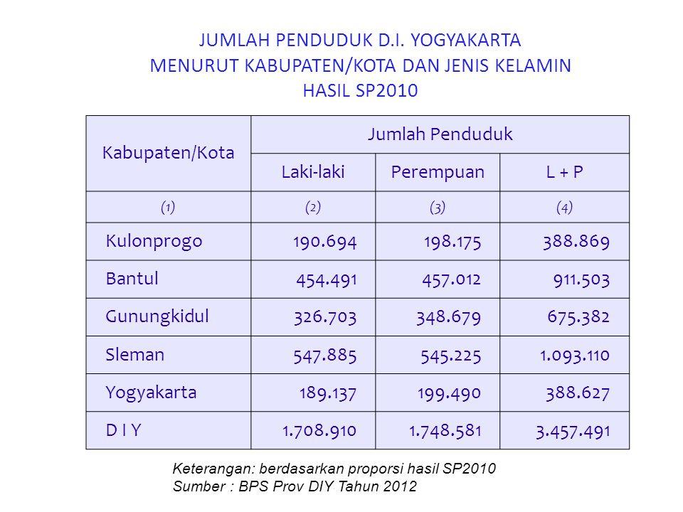 JUMLAH PENDUDUK D.I. YOGYAKARTA MENURUT KABUPATEN/KOTA DAN JENIS KELAMIN HASIL SP2010 Kabupaten/Kota Jumlah Penduduk Laki-lakiPerempuanL + P (1)(2)(3)