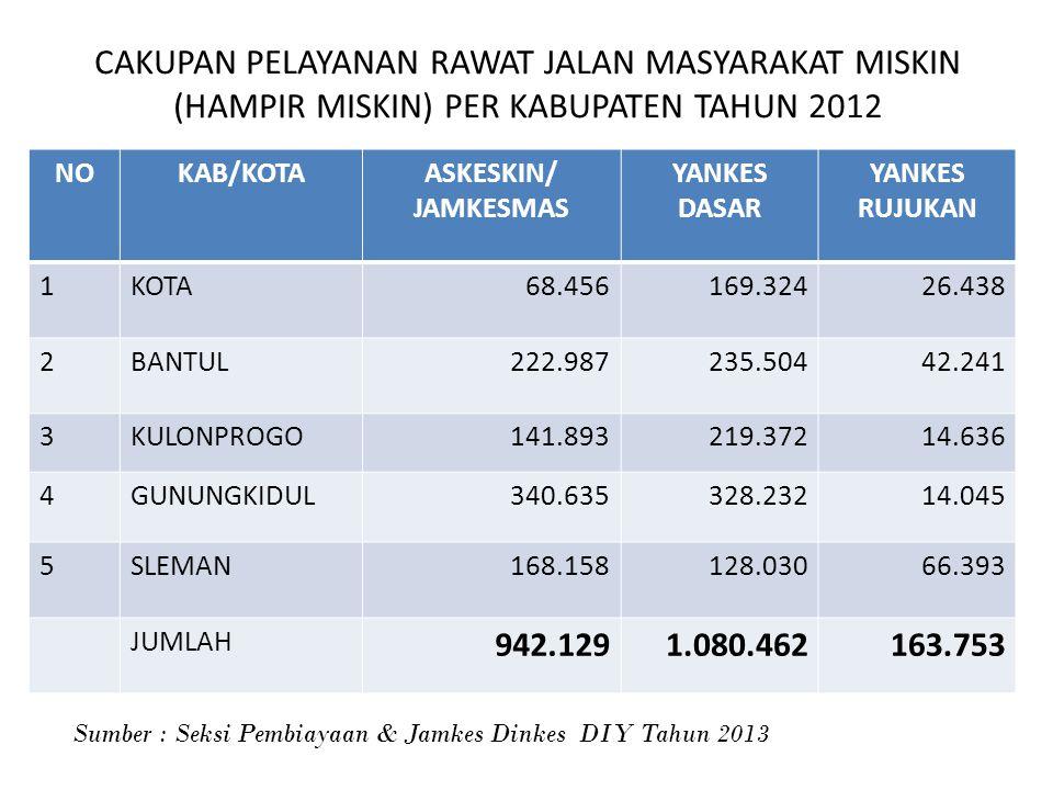 CAKUPAN PELAYANAN RAWAT JALAN MASYARAKAT MISKIN (HAMPIR MISKIN) PER KABUPATEN TAHUN 2012 NOKAB/KOTAASKESKIN/ JAMKESMAS YANKES DASAR YANKES RUJUKAN 1KO