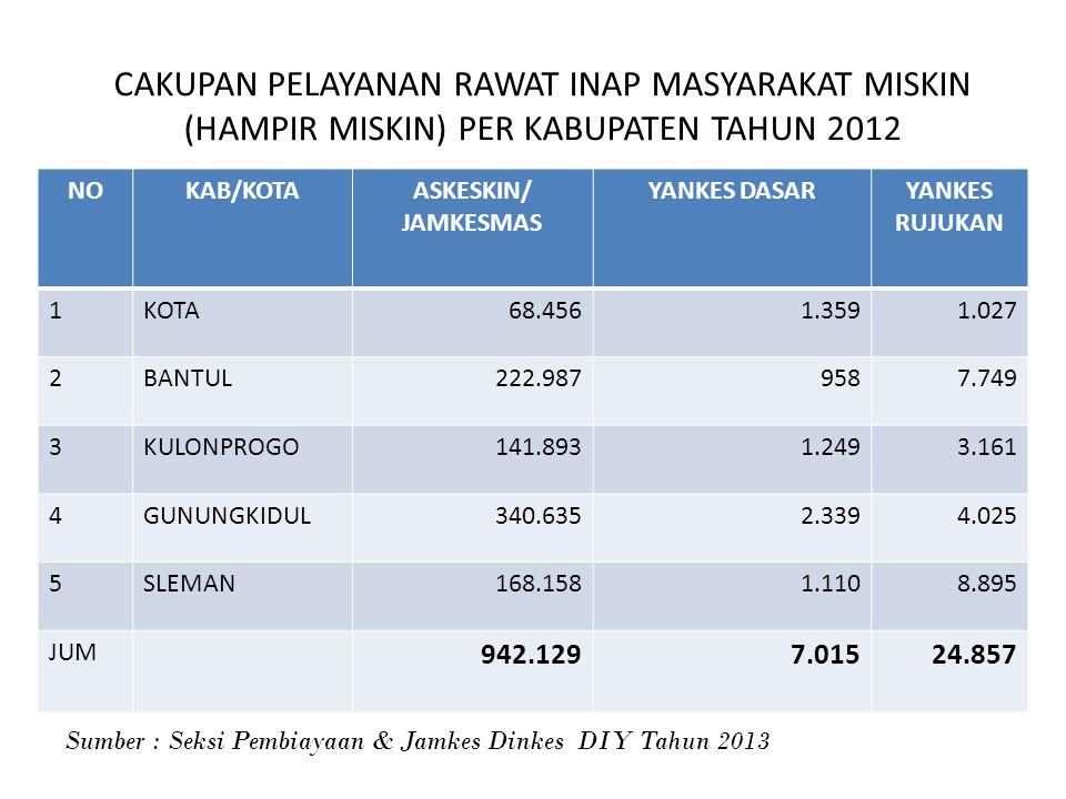 CAKUPAN PELAYANAN RAWAT INAP MASYARAKAT MISKIN (HAMPIR MISKIN) PER KABUPATEN TAHUN 2012 NOKAB/KOTAASKESKIN/ JAMKESMAS YANKES DASARYANKES RUJUKAN 1KOTA