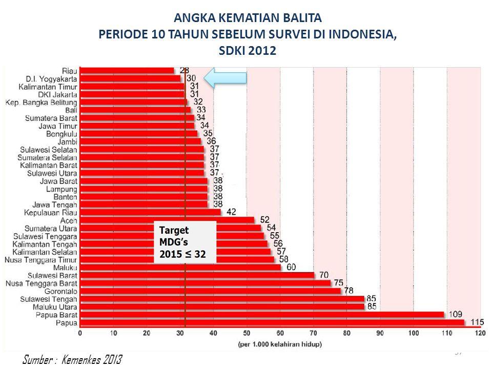 ANGKA KEMATIAN BALITA PERIODE 10 TAHUN SEBELUM SURVEI DI INDONESIA, SDKI 2012 57 Sumber : Kemenkes 2013