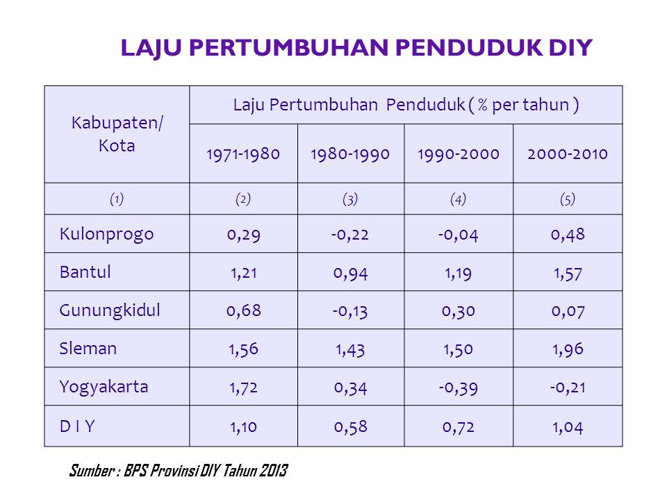 LAJU PERTUMBUHAN PENDUDUK DIY Kabupaten/ Kota Laju Pertumbuhan Penduduk ( % per tahun ) 1971-19801980-19901990-20002000-2010 (1)(2)(3)(4)(5) Kulonprog