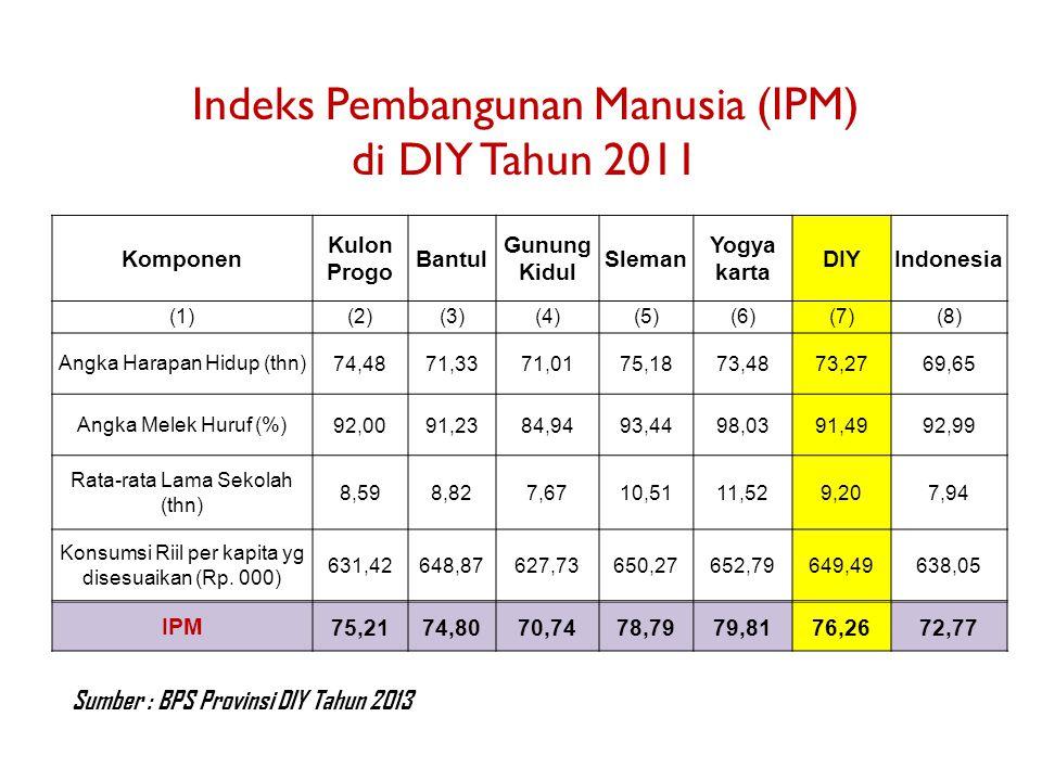 Komponen Kulon Progo Bantul Gunung Kidul Sleman Yogya karta DIYIndonesia (1)(2)(3)(4)(5)(6)(7)(8) Angka Harapan Hidup (thn) 74,4871,3371,0175,1873,487