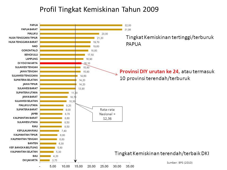 Profil Tingkat Kemiskinan Tahun 2009 Rata-rata Nasional = 12,36 Sumber: BPS (2010) Tingkat Kemiskinan tertinggi/terburuk PAPUA Tingkat Kemiskinan tere