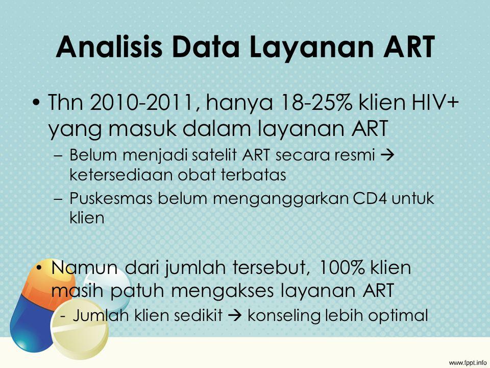 Analisis Data Layanan ART Thn 2010-2011, hanya 18-25% klien HIV+ yang masuk dalam layanan ART –Belum menjadi satelit ART secara resmi  ketersediaan obat terbatas –Puskesmas belum menganggarkan CD4 untuk klien Namun dari jumlah tersebut, 100% klien masih patuh mengakses layanan ART -Jumlah klien sedikit  konseling lebih optimal