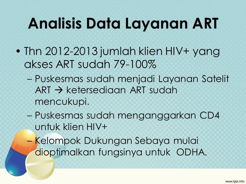 Analisis Data Layanan ART Thn 2012-2013 jumlah klien HIV+ yang akses ART sudah 79-100% –Puskesmas sudah menjadi Layanan Satelit ART  ketersediaan ART sudah mencukupi.