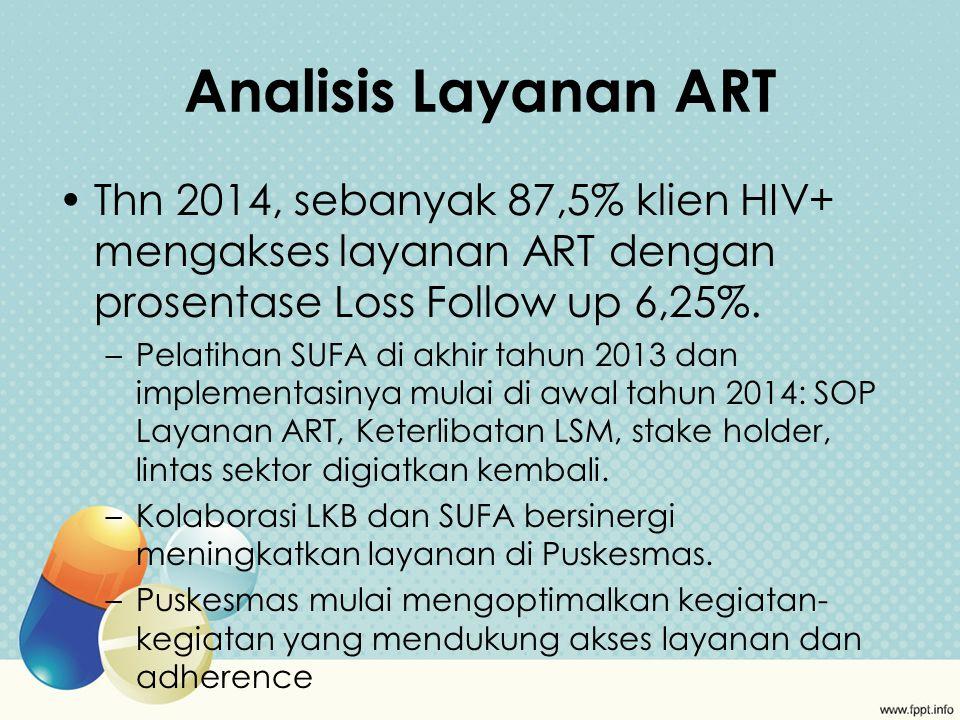 Analisis Layanan ART Thn 2014, sebanyak 87,5% klien HIV+ mengakses layanan ART dengan prosentase Loss Follow up 6,25%.