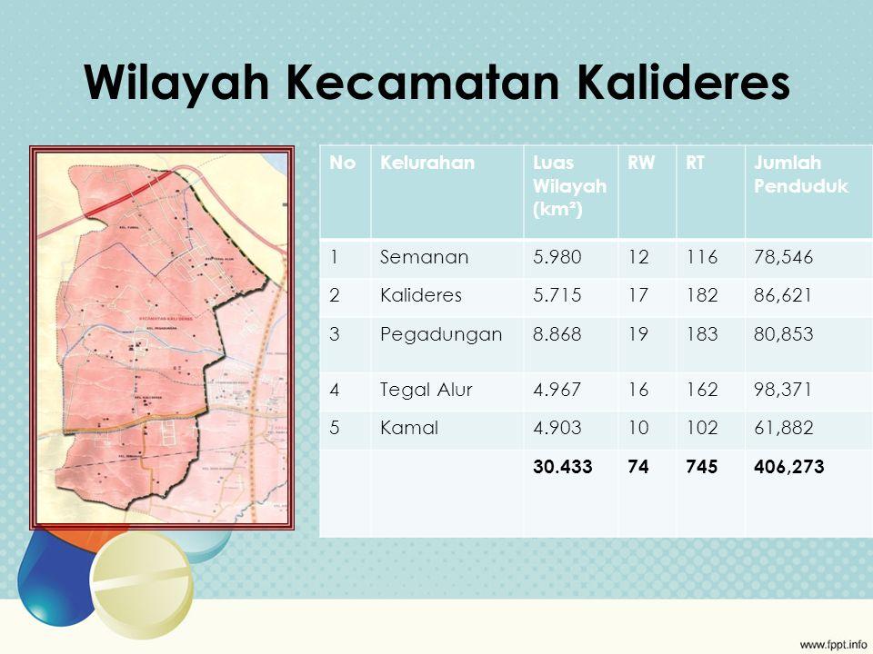 Wilayah Kecamatan Kalideres NoKelurahanLuas Wilayah (km²) RWRTJumlah Penduduk 1Semanan5.9801211678,546 2Kalideres5.7151718286,621 3Pegadungan8.8681918380,853 4Tegal Alur4.9671616298,371 5Kamal4.9031010261,882 30.43374745406,273