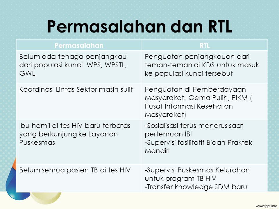 Permasalahan dan RTL PermasalahanRTL Belum ada tenaga penjangkau dari populasi kunci WPS, WPSTL, GWL Penguatan penjangkauan dari teman-teman di KDS untuk masuk ke populasi kunci tersebut Koordinasi Lintas Sektor masih sulitPenguatan di Pemberdayaan Masyarakat: Gema Pulih, PIKM ( Pusat Informasi Kesehatan Masyarakat) Ibu hamil di tes HIV baru terbatas yang berkunjung ke Layanan Puskesmas -Sosialisasi terus menerus saat pertemuan IBI -Supervisi fasilitatif Bidan Praktek Mandiri Belum semua pasien TB di tes HIV-Supervisi Puskesmas Kelurahan untuk program TB HIV -Transfer knowledge SDM baru