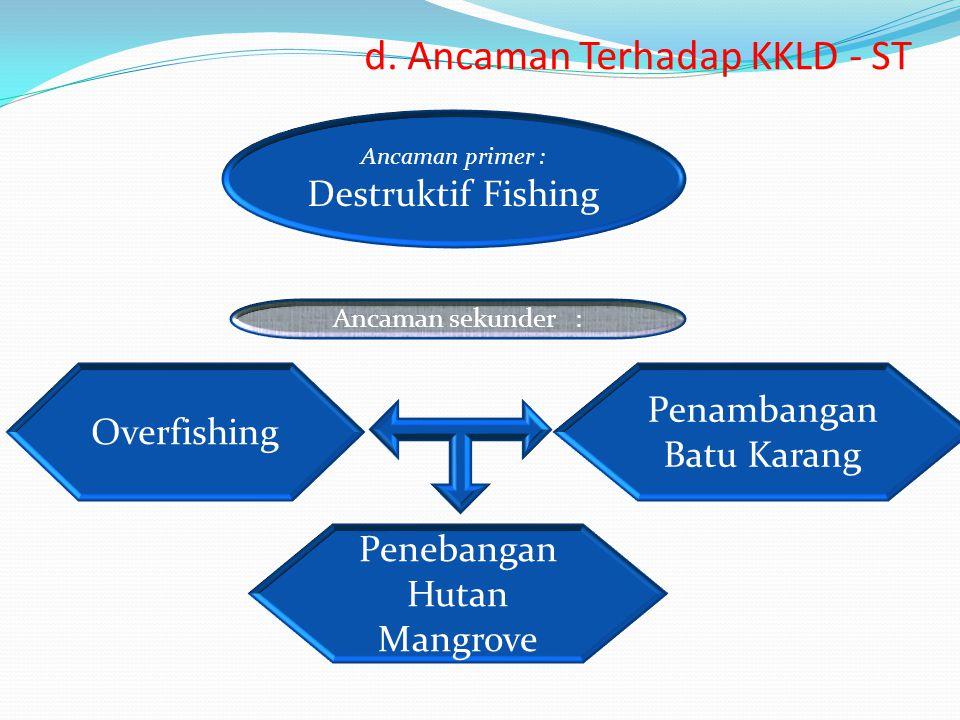 Overfishing d. Ancaman Terhadap KKLD - ST Ancaman primer : Destruktif Fishing Penambangan Batu Karang Penebangan Hutan Mangrove Ancaman sekunder :