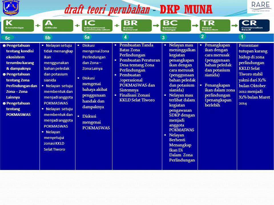 draft teori perubahan - DKP MUNA ☻ Pengetahuan tentang kondisi ekosistem terumbu karang & dampaknya ☻ Pengetahuan tentang Zona Perlindungan dan Zona –