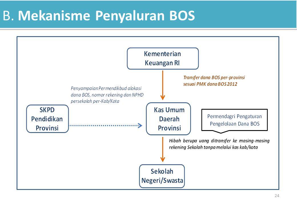B. Mekanisme Penyaluran BOS 24