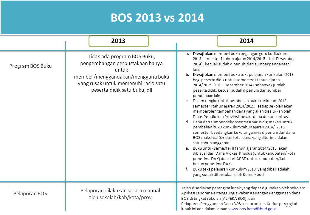 30 BOS 2013 vs 2014 Tidak ada program BOS Buku, pengembangan perpustakaan hanya untuk membeli/menggandakan/mengganti buku yang rusak untuk memenuhi ra