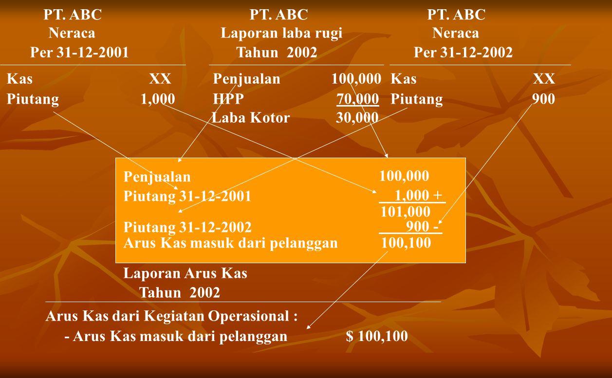 PT.ABC Neraca Per 31-12-2001 Kas XX Piutang 1,000 PT.