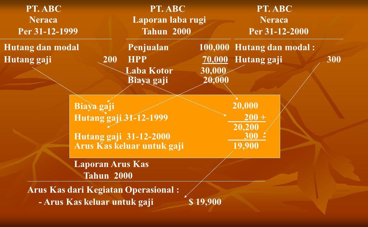 PT.ABC Neraca Per 31-12-1999 Hutang dan modal Hutang gaji 200 PT.