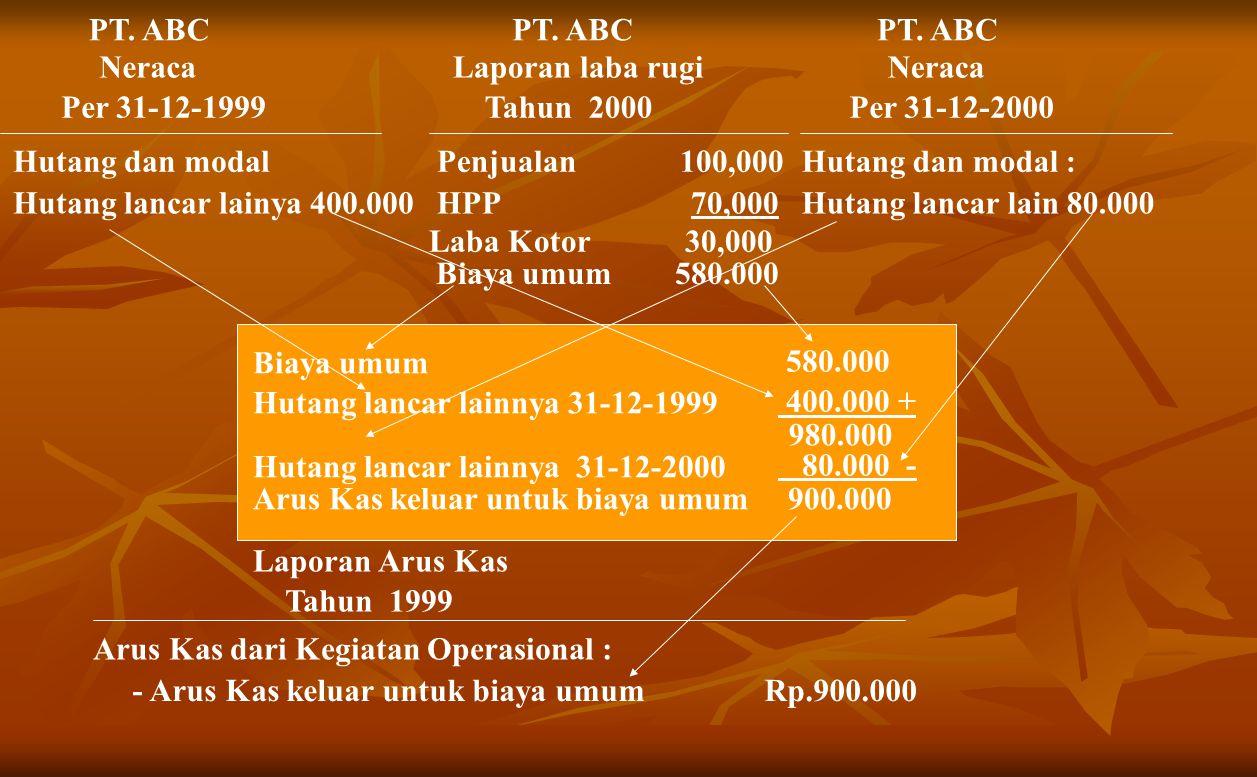 PT.ABC Neraca Per 31-12-1999 Hutang dan modal Hutang lancar lainya 400.000 PT.