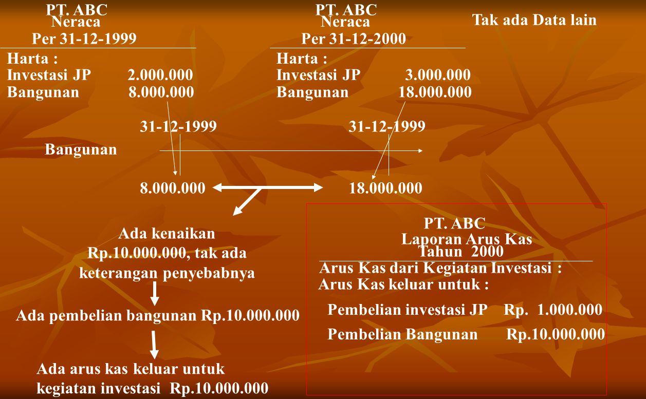 Neraca Per 31-12-1999 Harta : Investasi JP 2.000.000 Bangunan 8.000.000 PT.