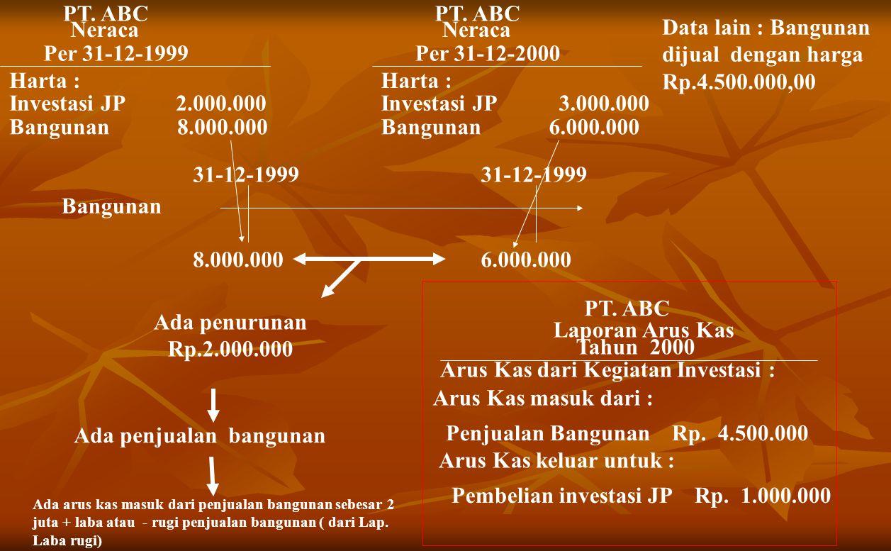 PT.ABC Neraca Per 31-12-1999 Harta : Investasi JP 2.000.000 Bangunan 8.000.000 PT.