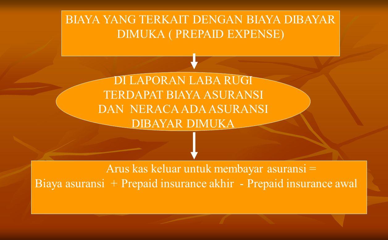 BIAYA YANG TERKAIT DENGAN BIAYA DIBAYAR DIMUKA ( PREPAID EXPENSE) DI LAPORAN LABA RUGI TERDAPAT BIAYA ASURANSI DAN NERACA ADA ASURANSI DIBAYAR DIMUKA Arus kas keluar untuk membayar asuransi = Biaya asuransi + Prepaid insurance akhir - Prepaid insurance awal