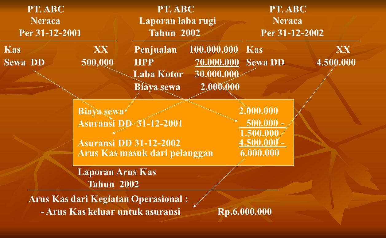 PT.ABC Neraca Per 31-12-2001 Kas XX Sewa DD 500,000 PT.