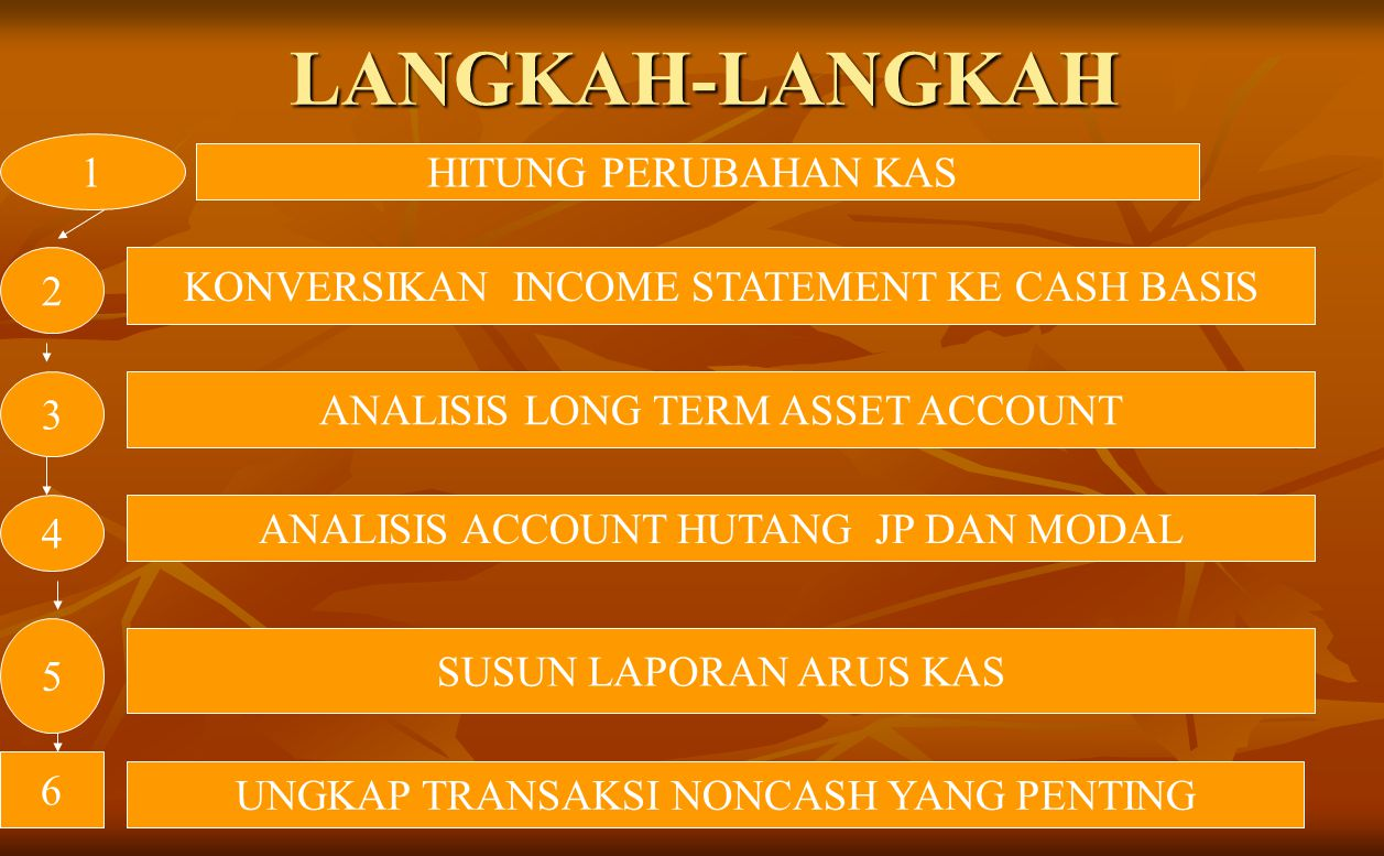 LANGKAH-LANGKAH HITUNG PERUBAHAN KAS KONVERSIKAN INCOME STATEMENT KE CASH BASIS ANALISIS LONG TERM ASSET ACCOUNT ANALISIS ACCOUNT HUTANG JP DAN MODAL