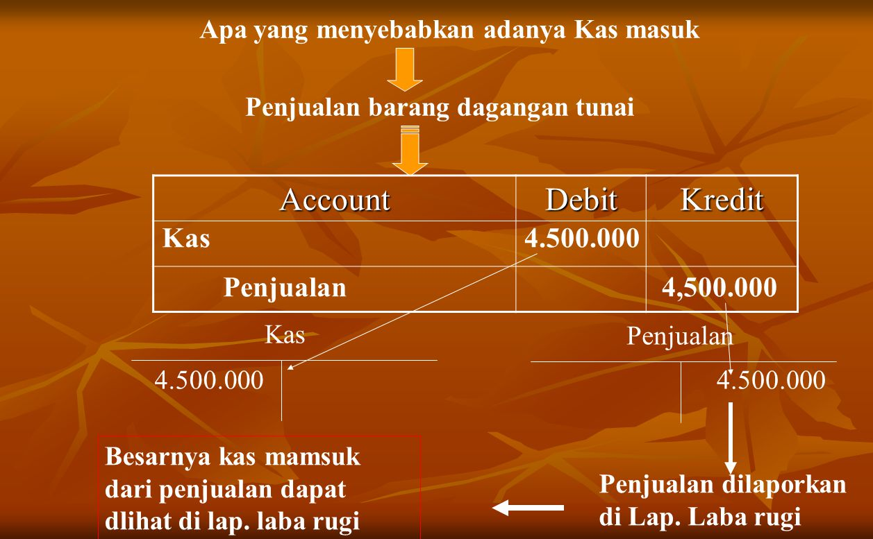 Apa yang menyebabkan adanya Kas masuk Penjualan barang dagangan tunai AccountDebitKredit Kas 4.500.000 Penjualan4,500.000 Kas Penjualan 4.500.000 Penjualan dilaporkan di Lap.